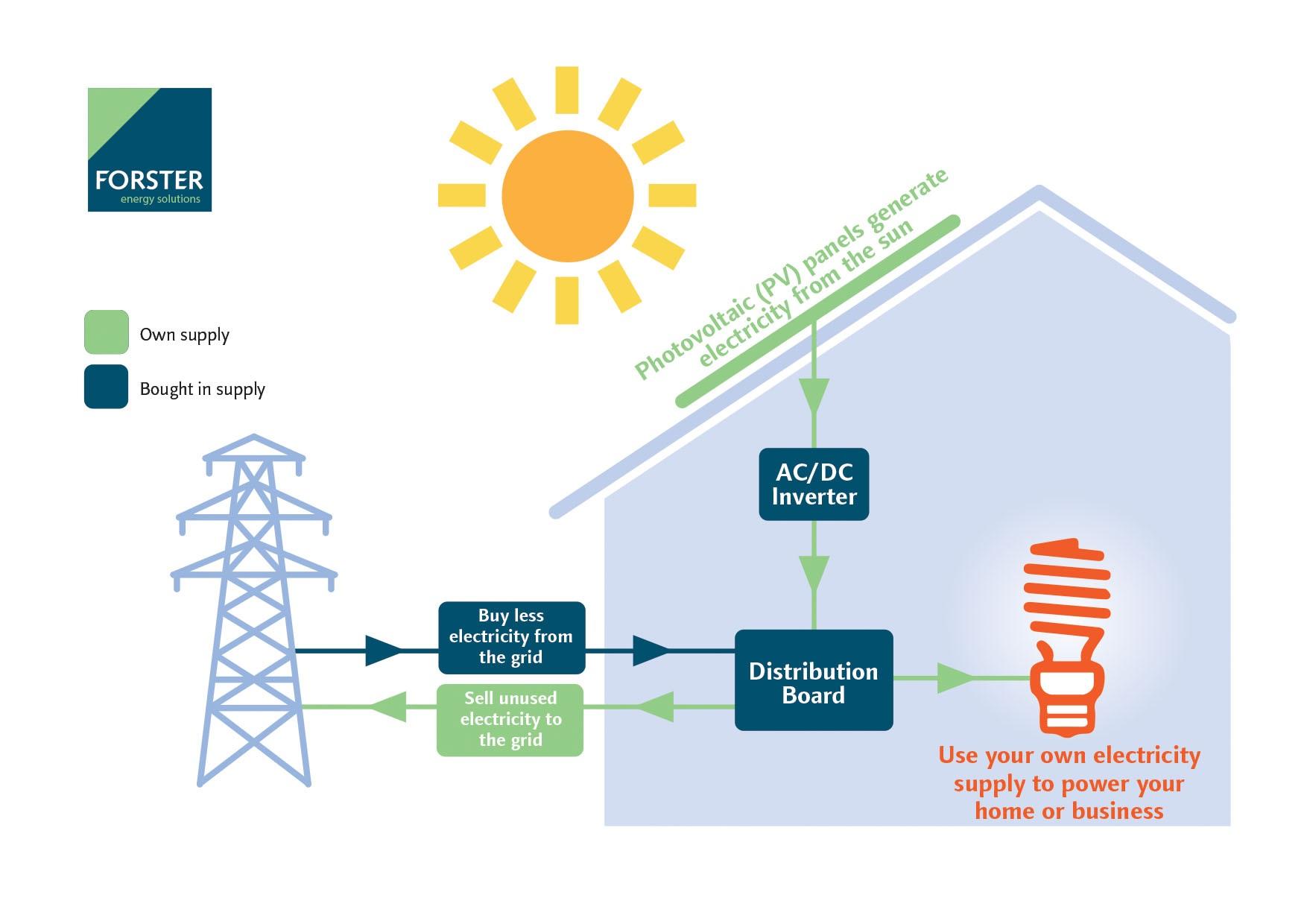how does solar pv work forster energy. Black Bedroom Furniture Sets. Home Design Ideas
